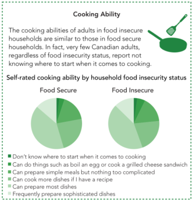 food-insecurity-stats.png